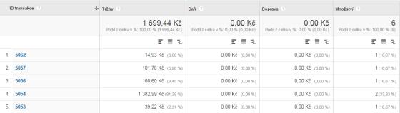 Affilo e-shopy mají v přehledech hodnotu transakce rovnou výši vaší provize.