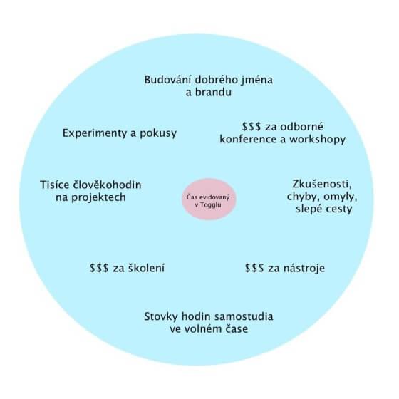 Velký kruh a v něm kroužek, který ukazuje, za co lidé skutečně platí konzultantům.