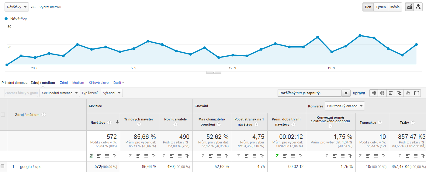 Graf z Google Analytics