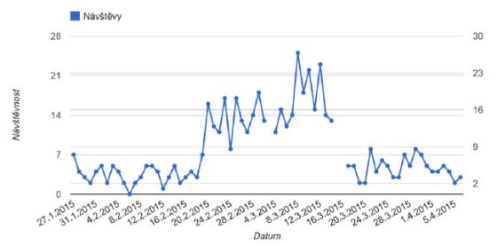 Ukázka grafu u aktivního biddingu na cenovém srovnávači www.srovname.cz