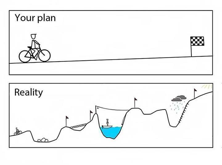 Jak vypadá plán a realita.