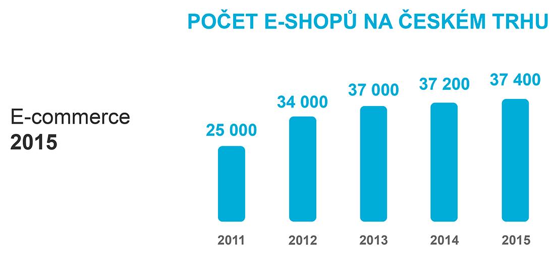 Graf počtu e-shopů v ČR