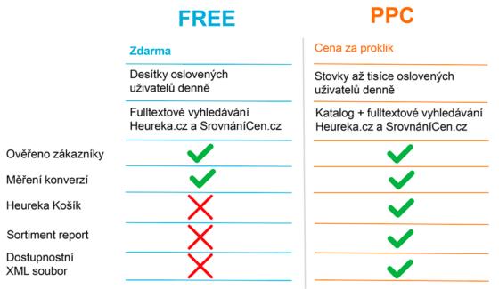 Srovnání FREE a PPC režimu na Heurece