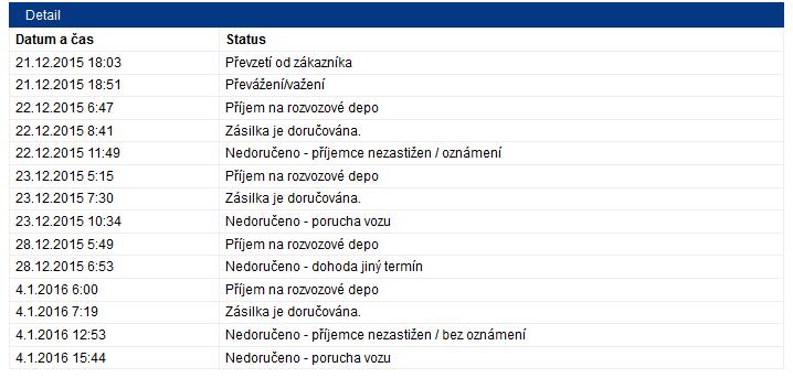 Informace o zásilce v systému PPL